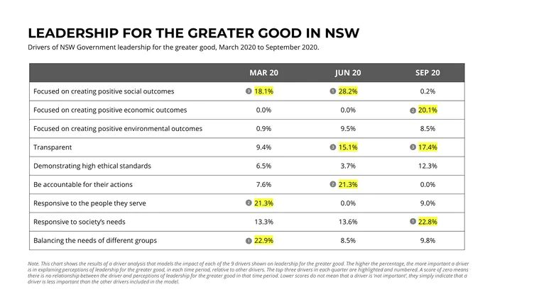 Graph illustrating Drivers of NSW Government leadership for the greater good