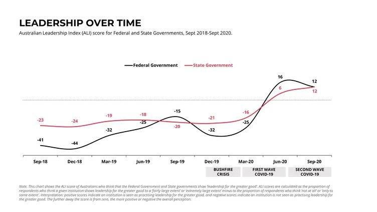 Graph illustrating Australian Leadership Index score for Federal and State Governments