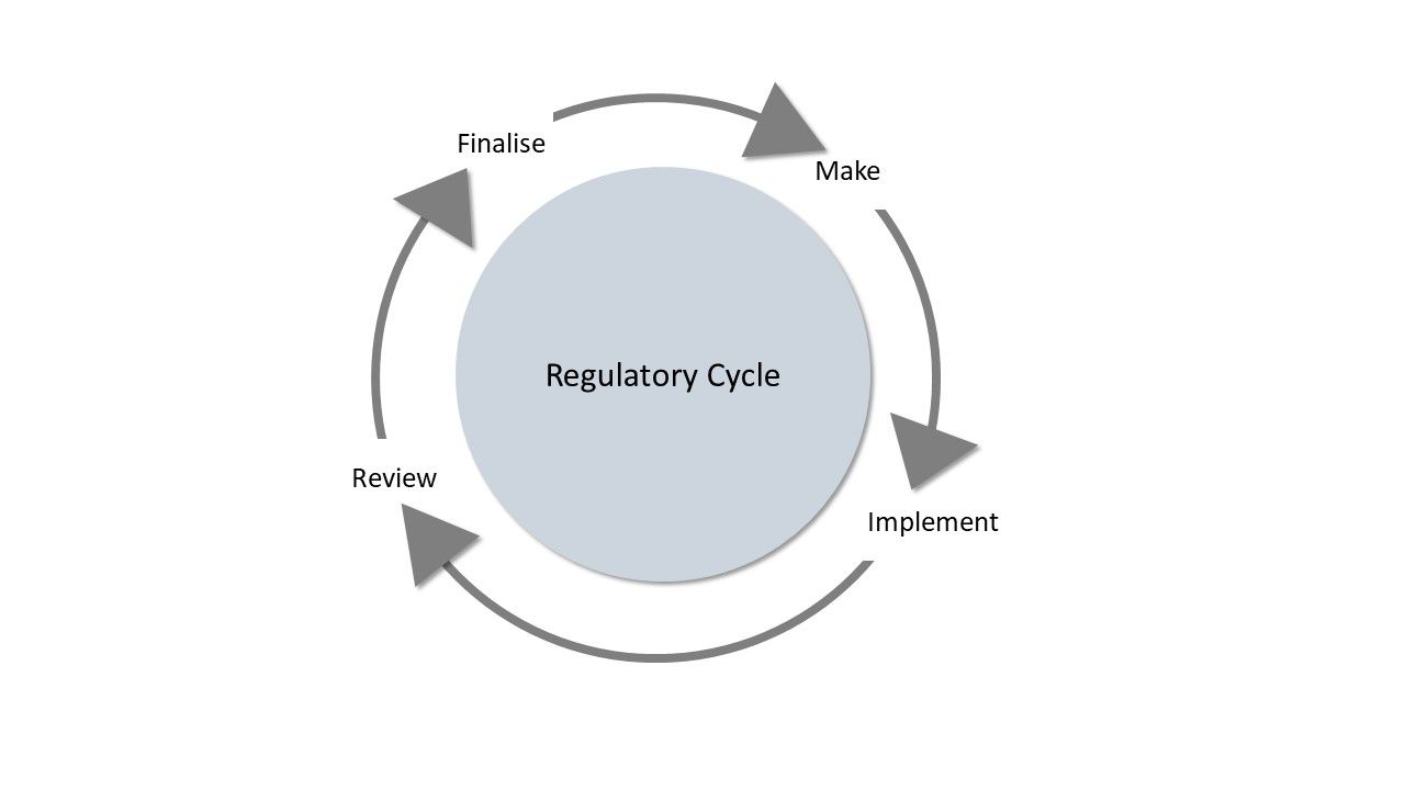 The university regulatory cycle has the following stages: Make > Implement > Review > Finalise