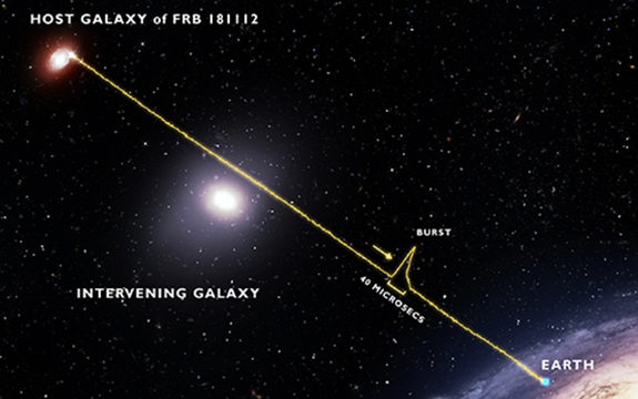 Artists conception of fast radio bursts path to Earth. The burst passes through the halo of a massive galaxy and arrives unscathed, indicating halo gas is more placid than previously thought.