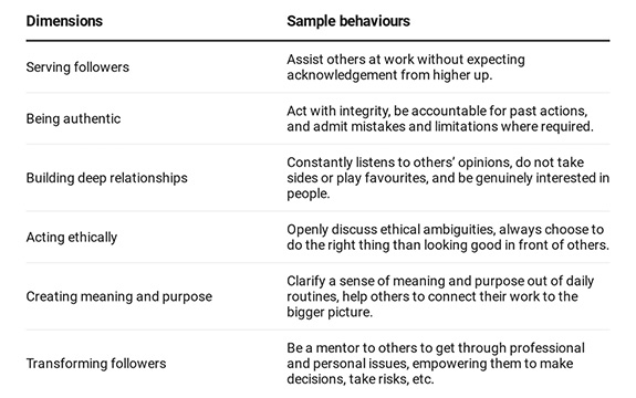 Table of behaviours and traits of servant leaders