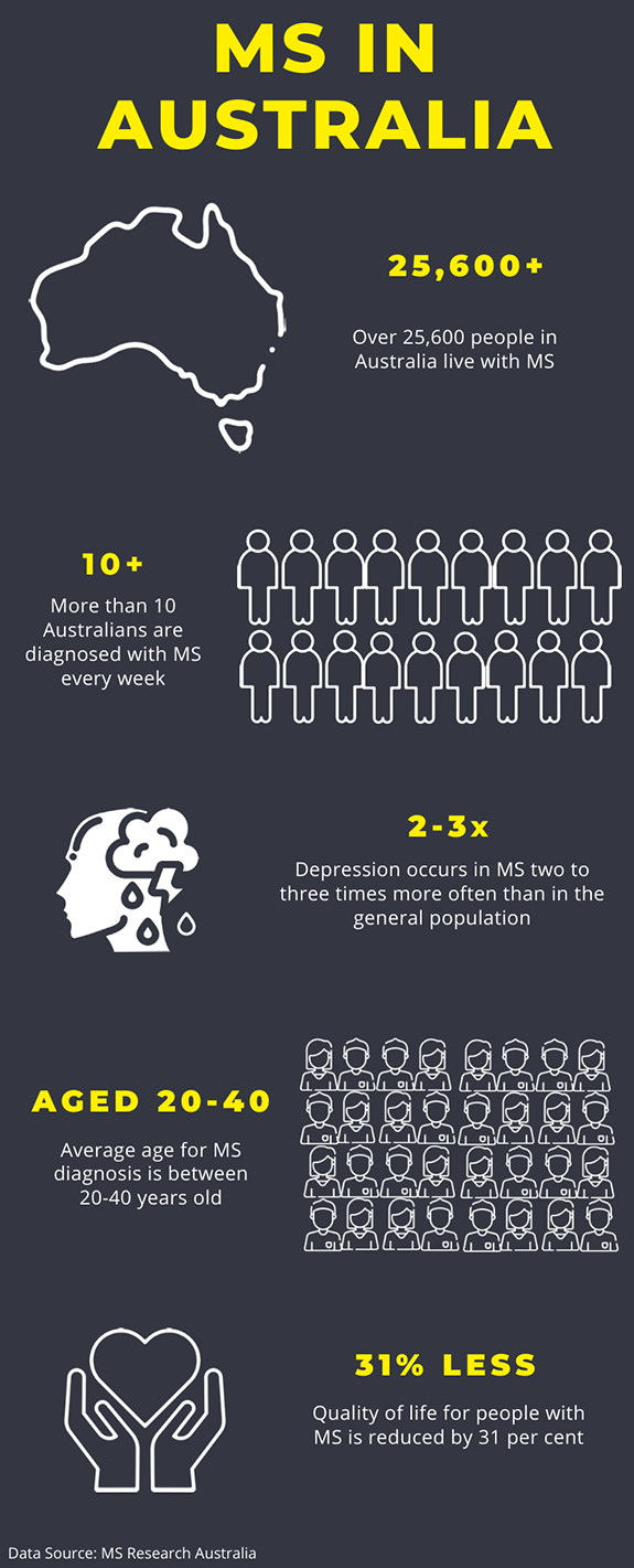 Summary of key statistics about MS in Australia