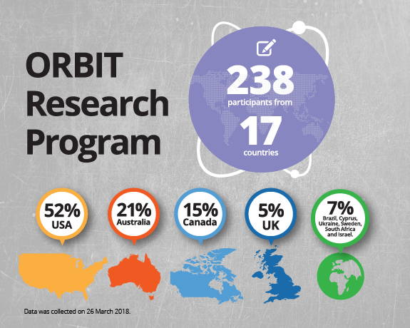 Infographic summing up ORBIT research program.