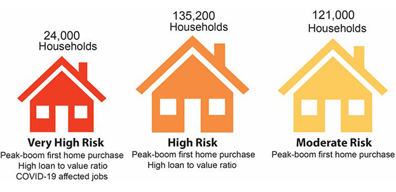 Infographic illustrating at-risk homeowner groups