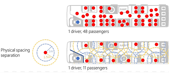 Illustration of proposed distancing on public transport