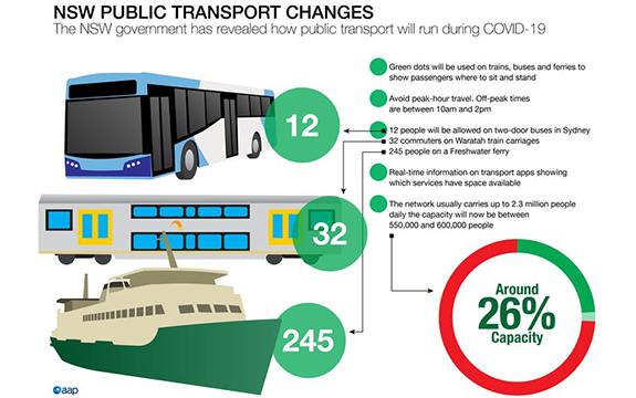 Infographic illustrating changes to public transport in NSW due to COVID-19