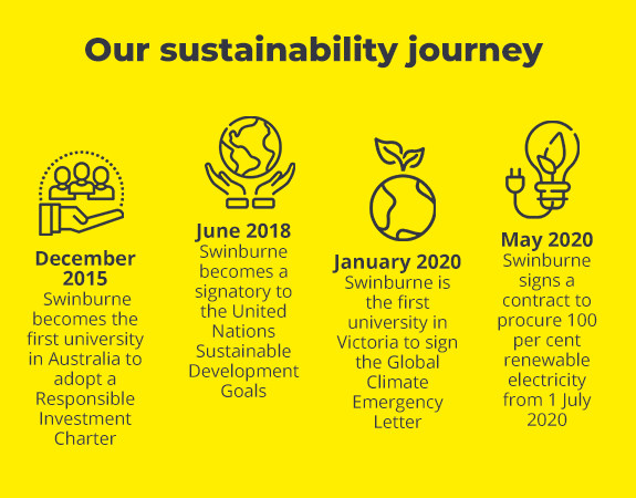 Infographic of Swinburne's sustainability journey