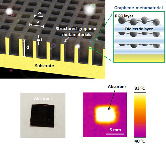 Graphene solar heating film diagram