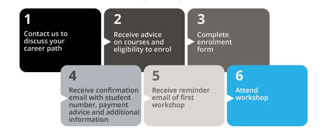 1. Contact us to discuss your career path. 																			2. Receive advice on courses and eligibility to enrol. 																			3. Complete enrolment form. 																			4. Receive confirmation email with student number, payment advice and additional information. 																			5. Receive reminder email of first workshop. 																			6. Attend workshop.
