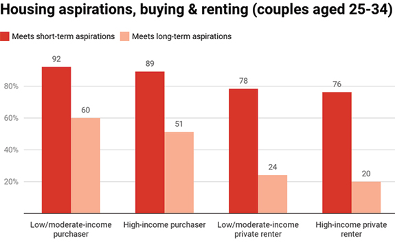 Graph charting the percentage of housing that meets consumer aspiration by age
