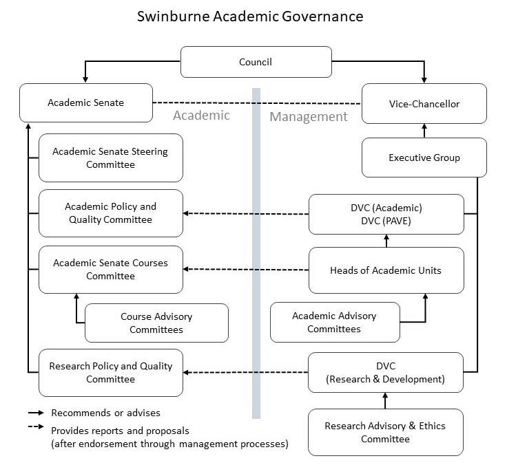 Swinburne Academic Governance is overseen by Council and split between academic (Academic Senate) and management (Vice-Chancellor). A number of Academic Senate committees have been established to support and advise the Academic Senate. A number of committees and senior executive positions have been established to assist the Vice-Chancellor in the management of the university's operations.