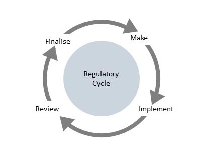 The phases of the regulatory cycle are make, implement, review and finalise.