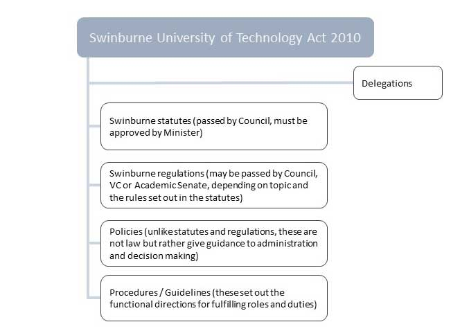 This diagram provides an overview of the components that make up the Swinburne University of Technology Act 2010. These components are delegations, statutes, regulations, policies, procedures and guidelines.