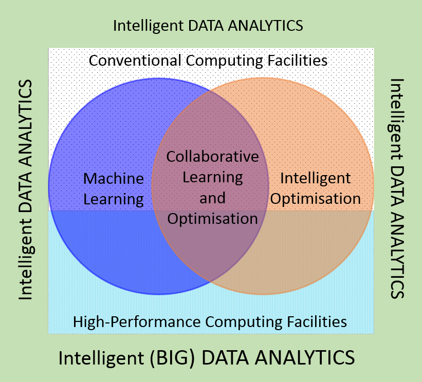 Diagram showing the intersection of Machine learning, Collaborative learning and optimisation and Intelligent optimisation and makes up data analytics.