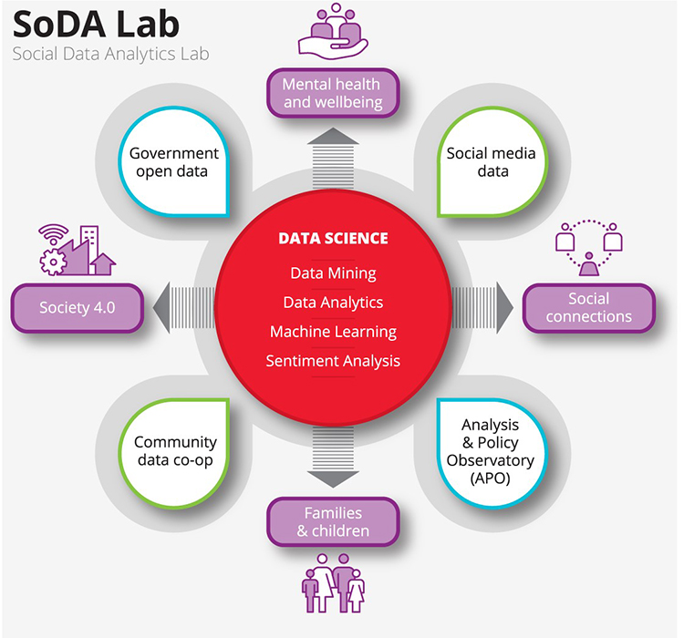 SoDA LAb Infographic